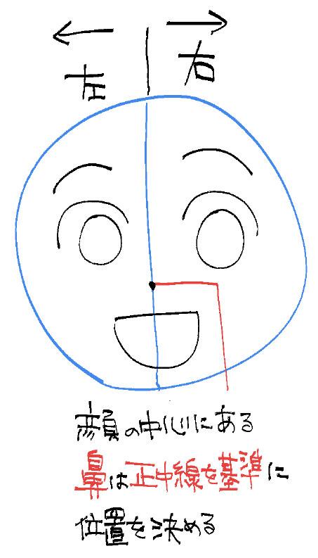 正中線と鼻の位置
