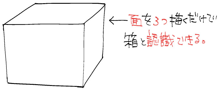 箱を描くには面を3つ用意すればいい